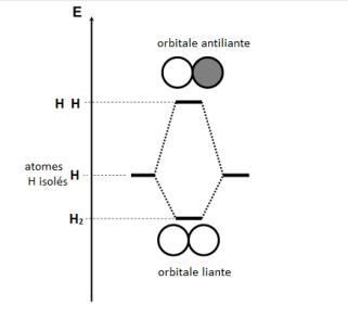 orbitales-h2
