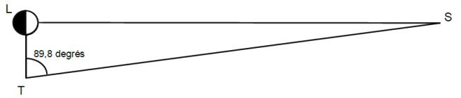 angle STL