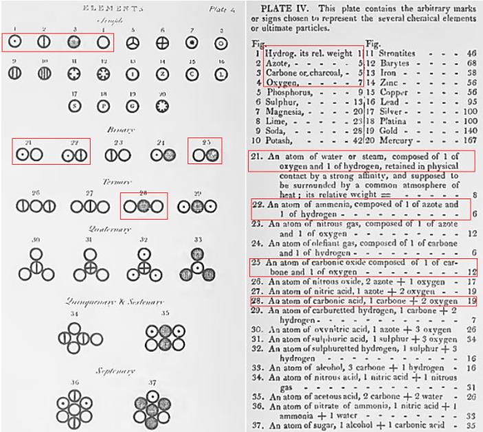 atomes-dalton0