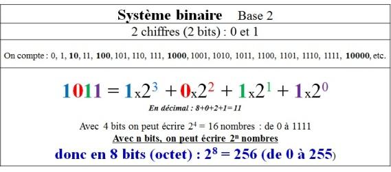 binaire