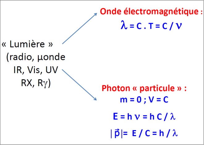 onde-photon