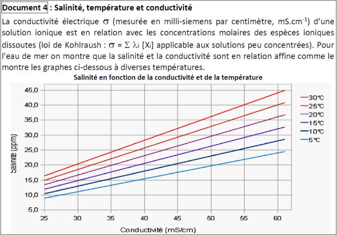 salinite2