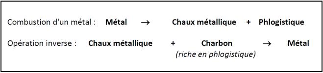 phlogistique2