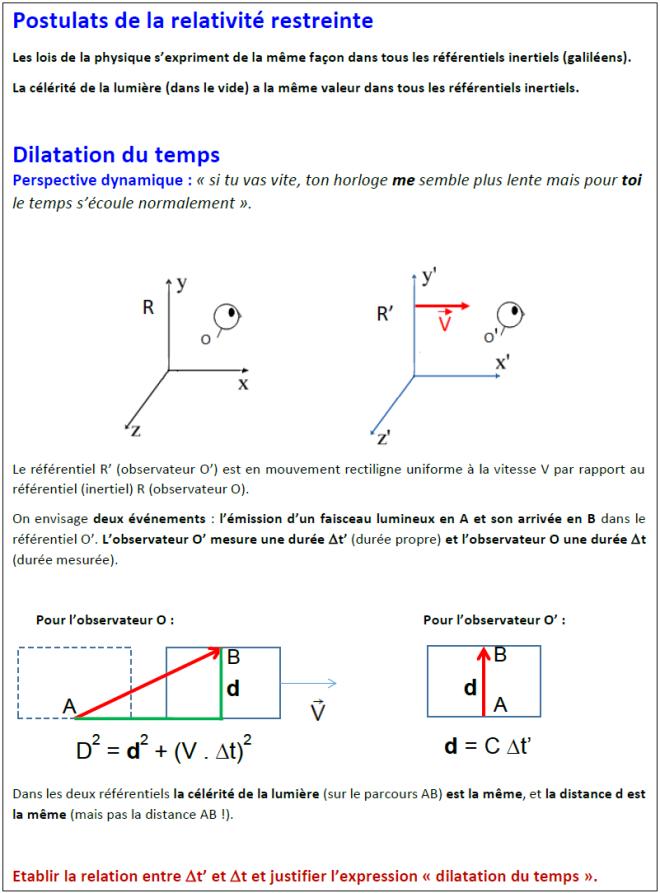 dilatation