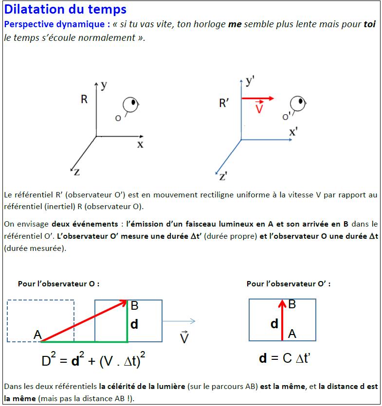 dilatation2