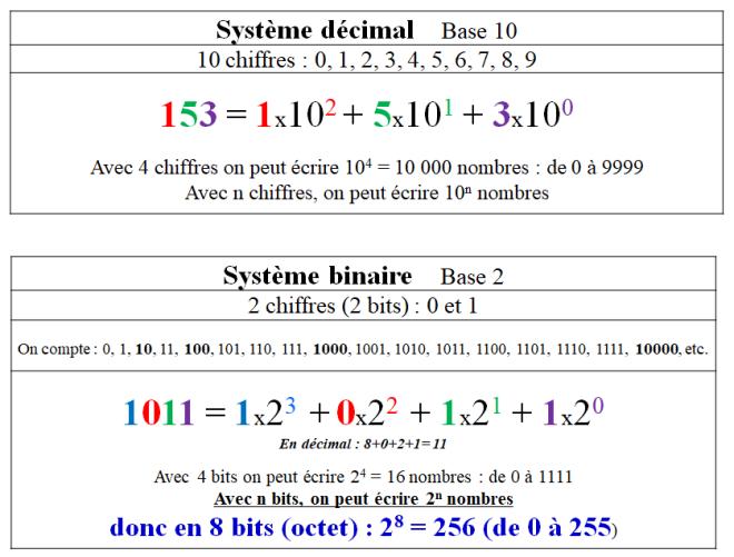 decimal binaire