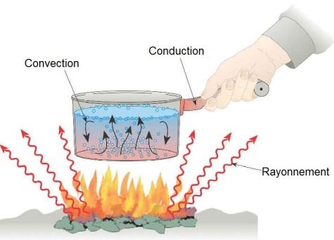 mode_transfert_thermique_conduction_convection_rayonnement