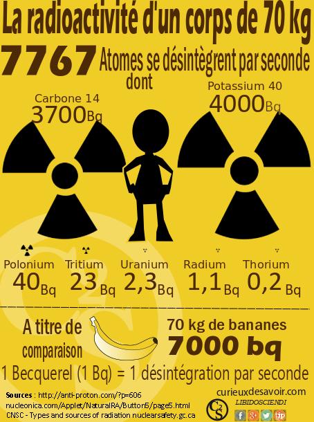 homeradioactif